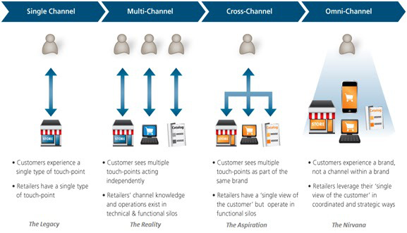Omni-Channel Model