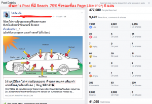 Facebook Page Reach สูง